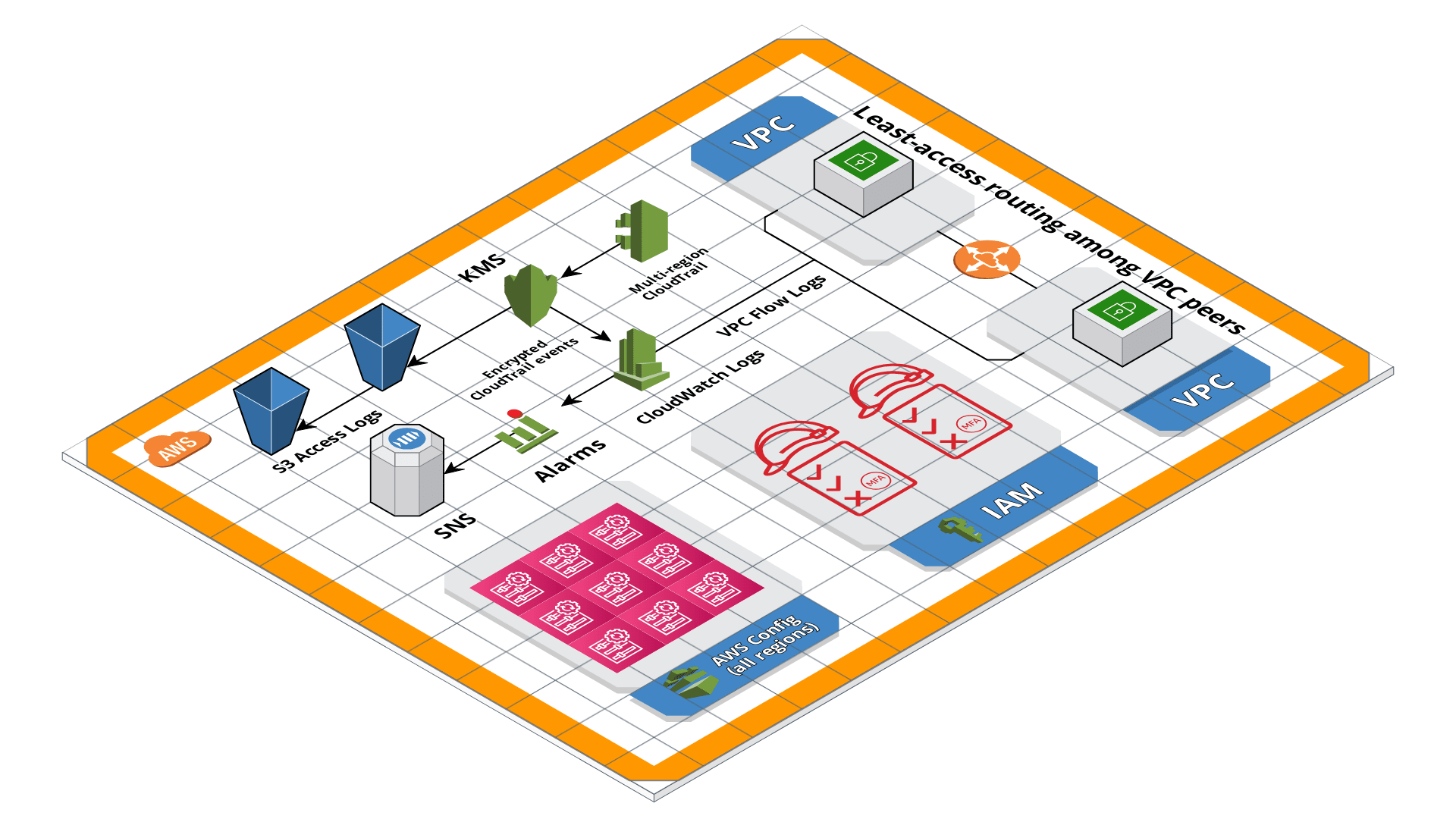 Gruntwork Reference Architecture